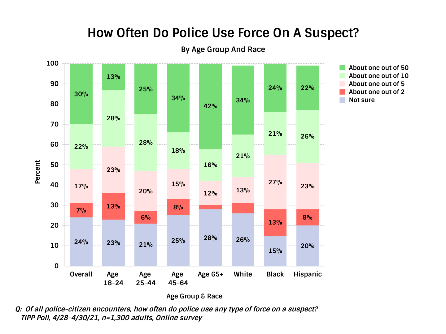 TIPP Poll Results  Asking Americans How Often Do They Think Police Use Force