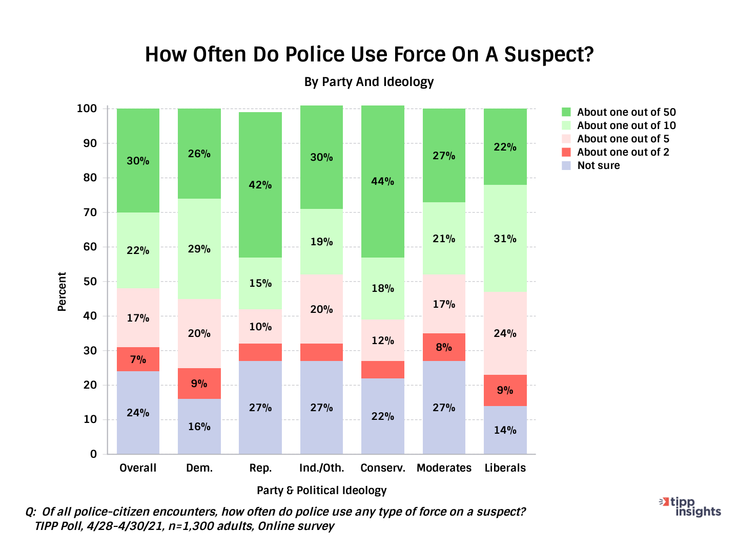 TIPP Poll Results Asking Americans How Often Do They Think Police Use Force Along Party Lines