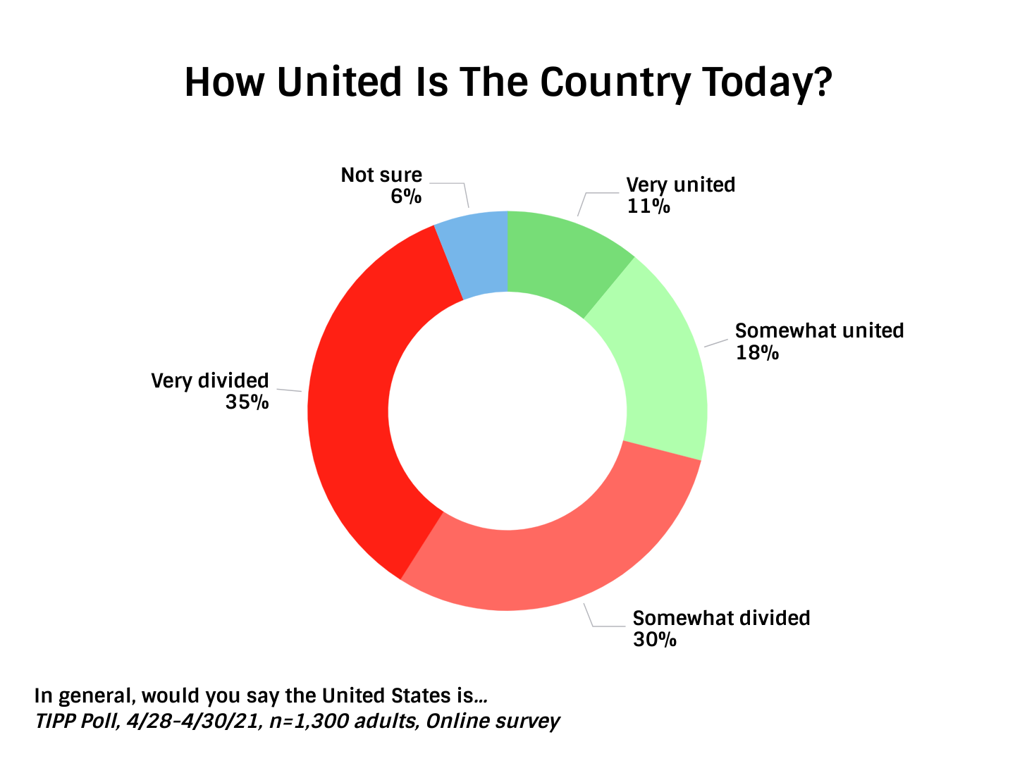 TIPP Unity Index Asking Americans How United They Think The Country Is Today in May 2021