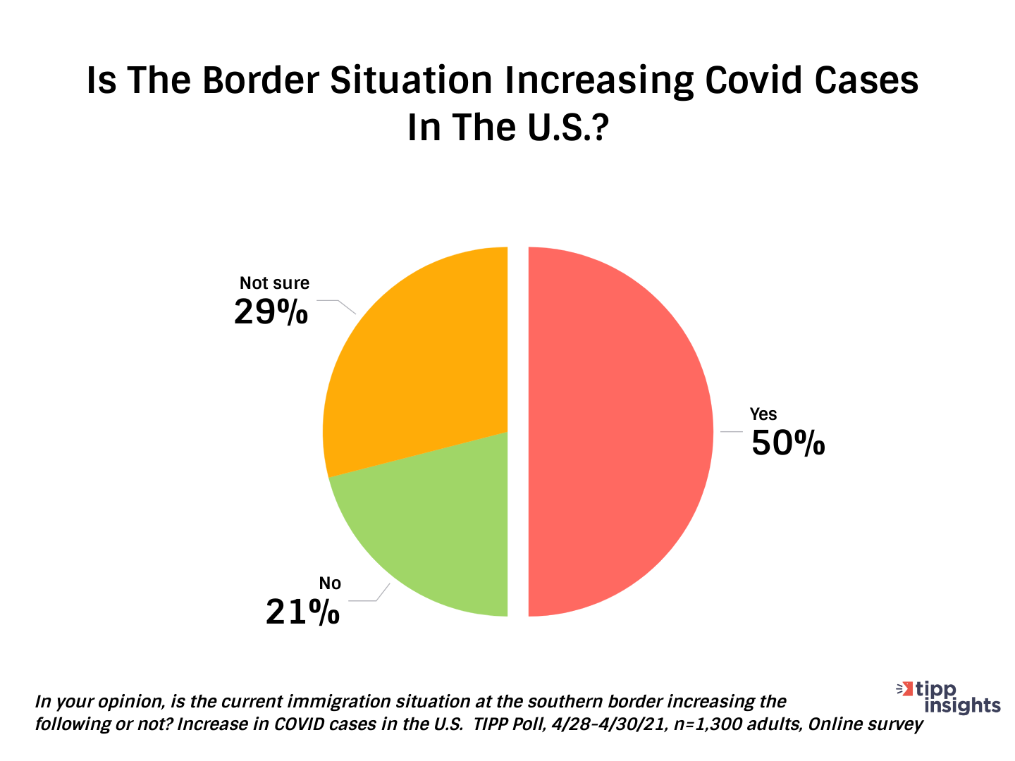 TIPP Poll Increase of Covid Cases at U.S Southern Border - Chart
