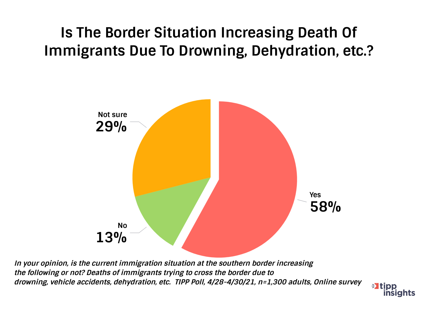 TIPP Poll Results : Increase Of Deaths at Border - Chart