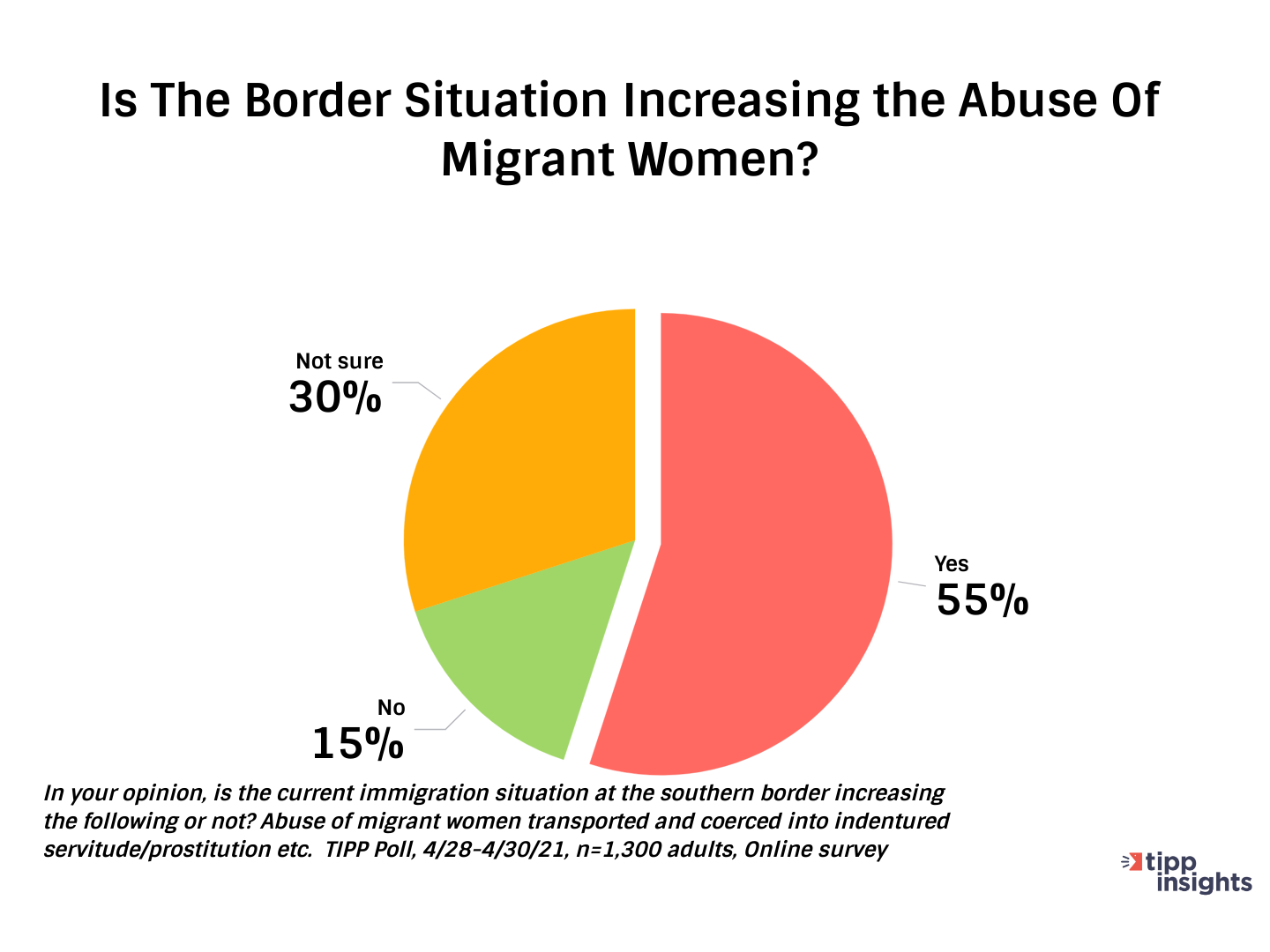 Americans Opinion On Situation At Southern Border, Womens Rights, - Chart TIPP Poll Results