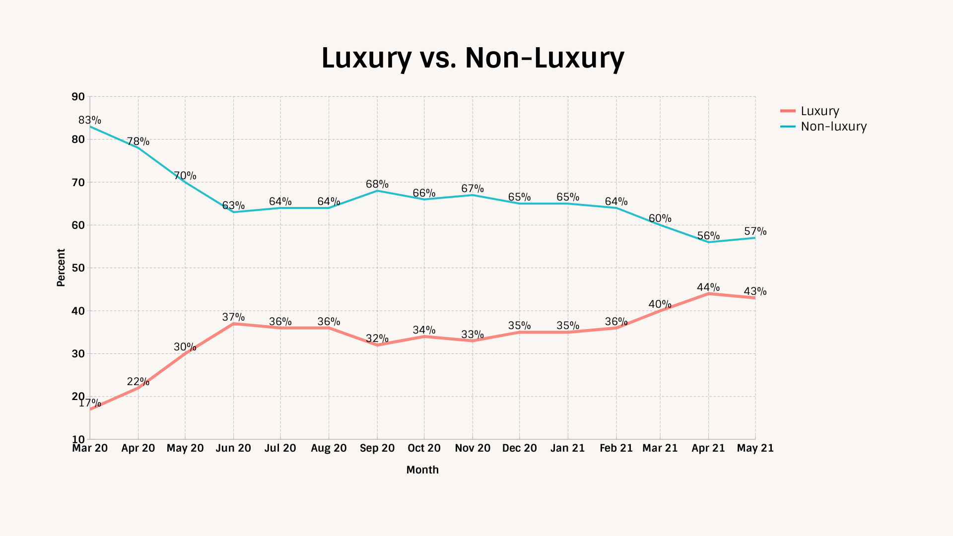 TIPP Poll Luxury VS. Non Luxury Tracking Chart