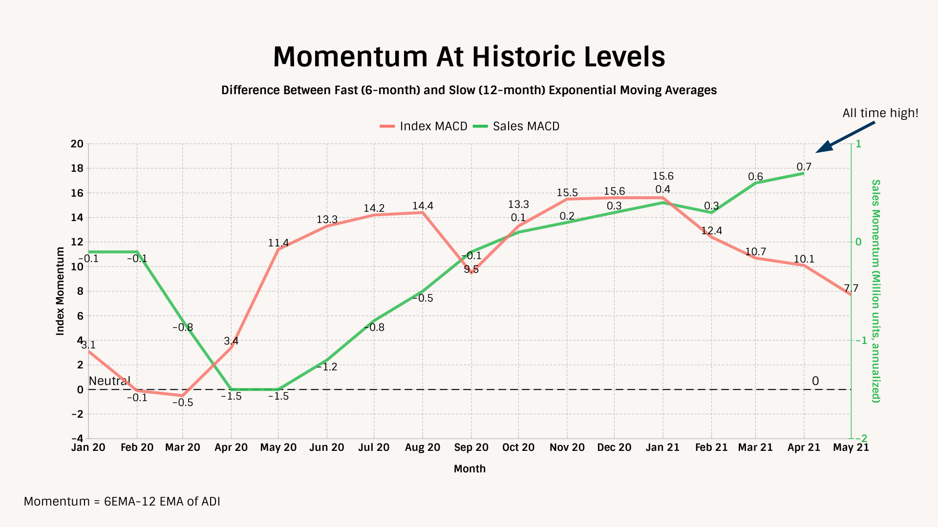 Exponential Moving Average Of MACD Index And MACD Sales Comparison Chart