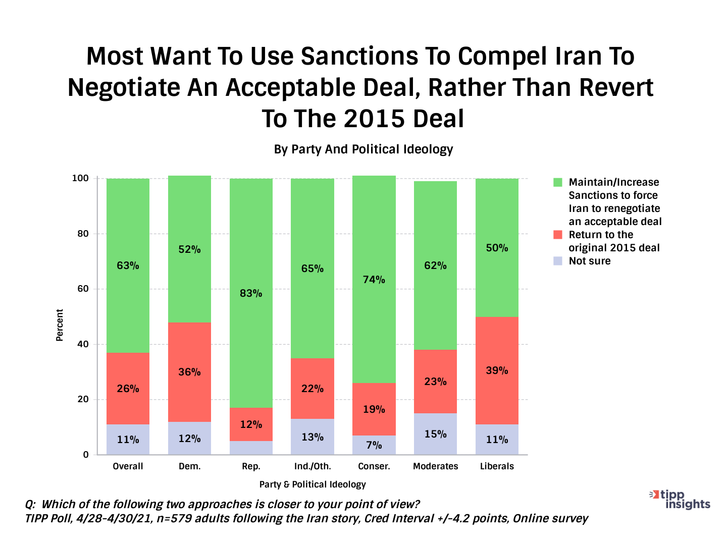 To or Not to Negotiate JCPOA - Chart
