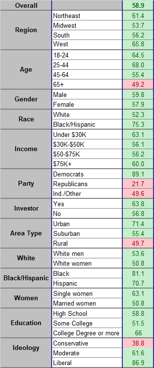 TIPP Poll Presidential Leadership index for month of may 2021 demographic breakdown