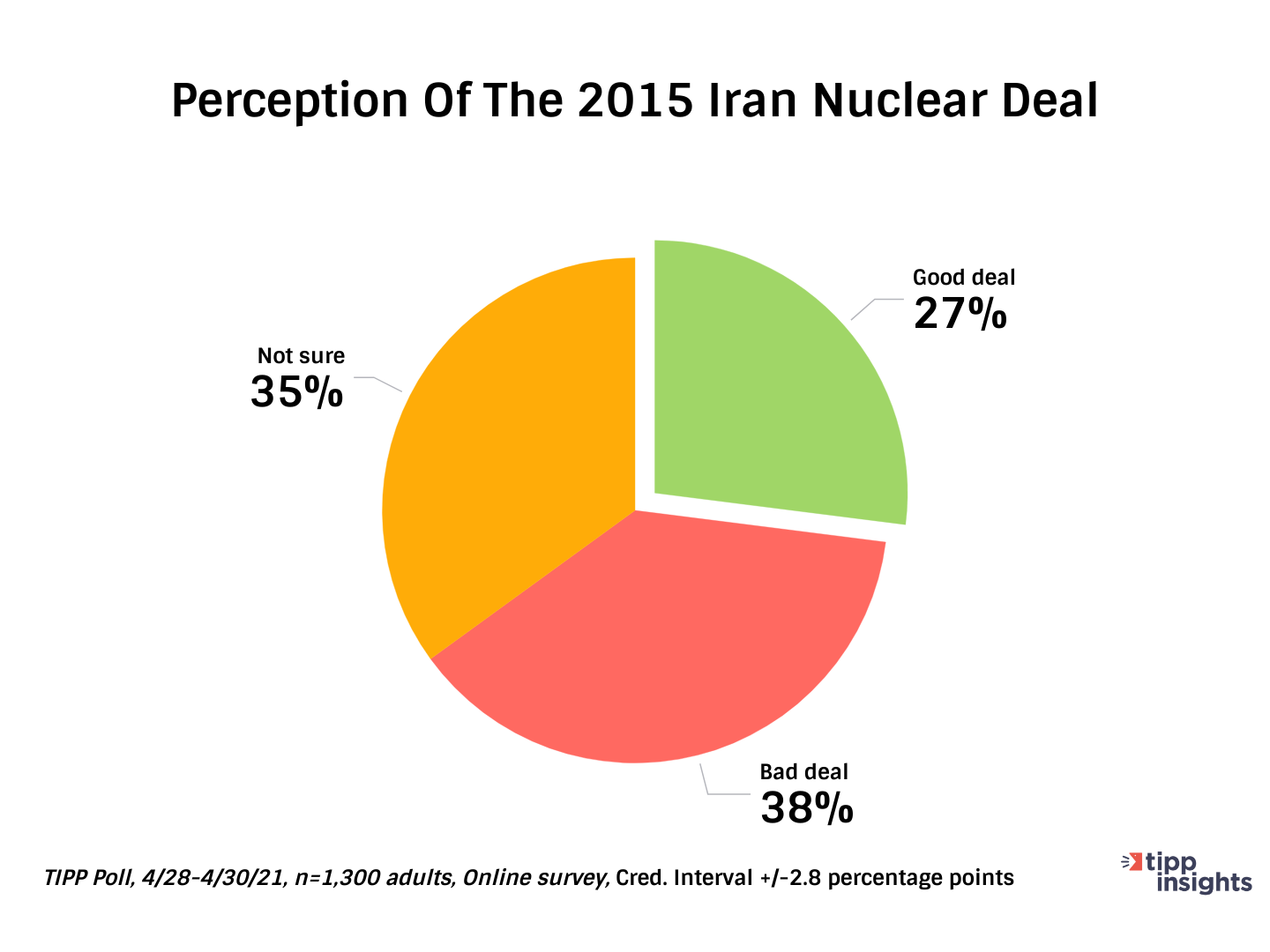 Perception Of The 2015 Iran Nuclear Deal - Chart - TIPP