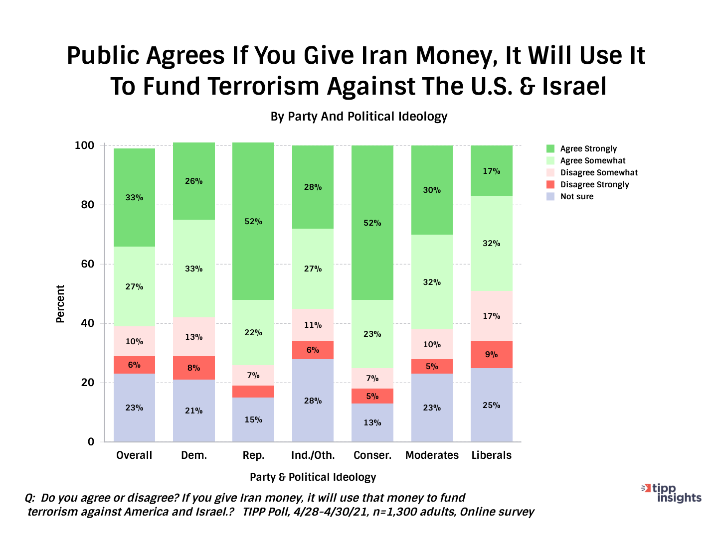 TIPP Poll Results: American Public Opinion on Giving Iran Money - Chart