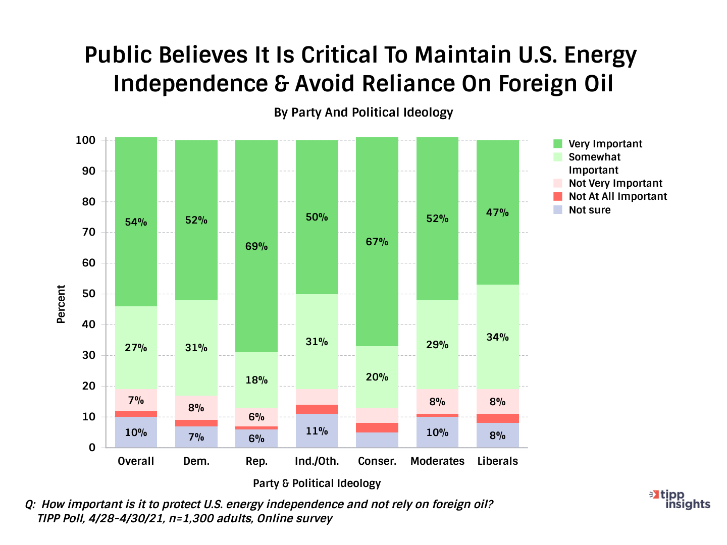 TIPP Poll Results American Opinion On Energy Independence - Chart