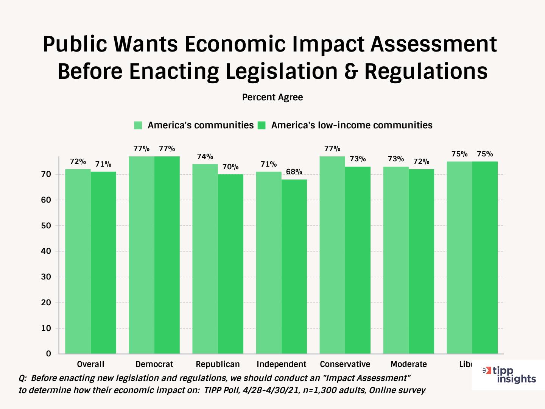 TIPP Poll, Americans Want An Economic Impact Assesment - Chart
