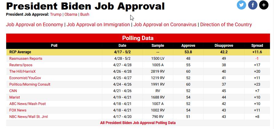 Presidential job approval of Joe Biden