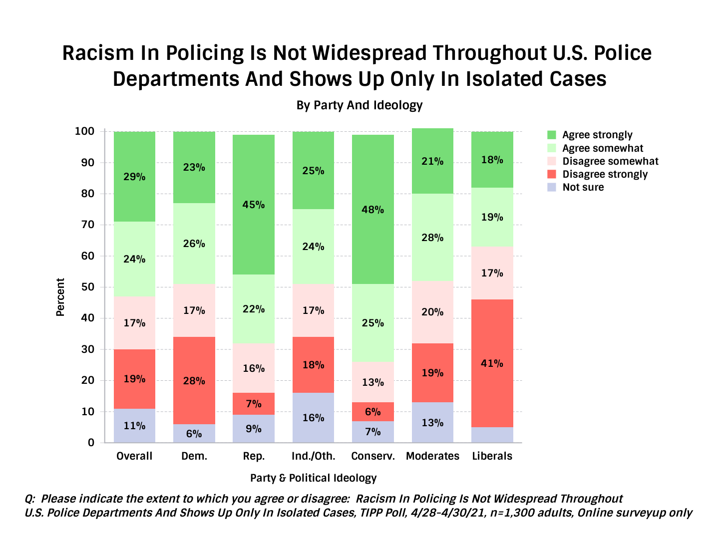 TIPP Poll Asking Americans How Pervasive Is Racism In The Police Along Party Lines - Chart