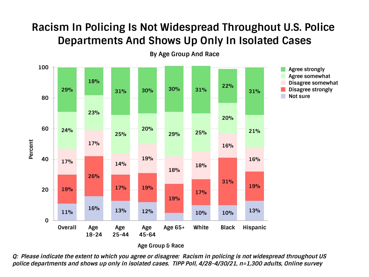 TIPP Poll Results Asking Americans How Pervasive Is Racism In The Police - Chart