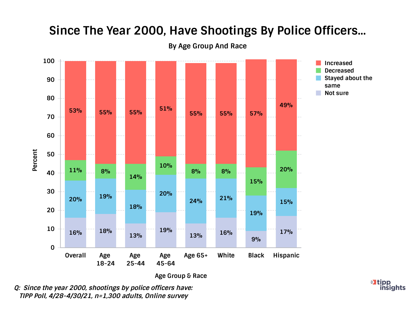 TIPP Poll Asking Whether Or Not Police Shootings Have Increased Or Decrease Since 2000