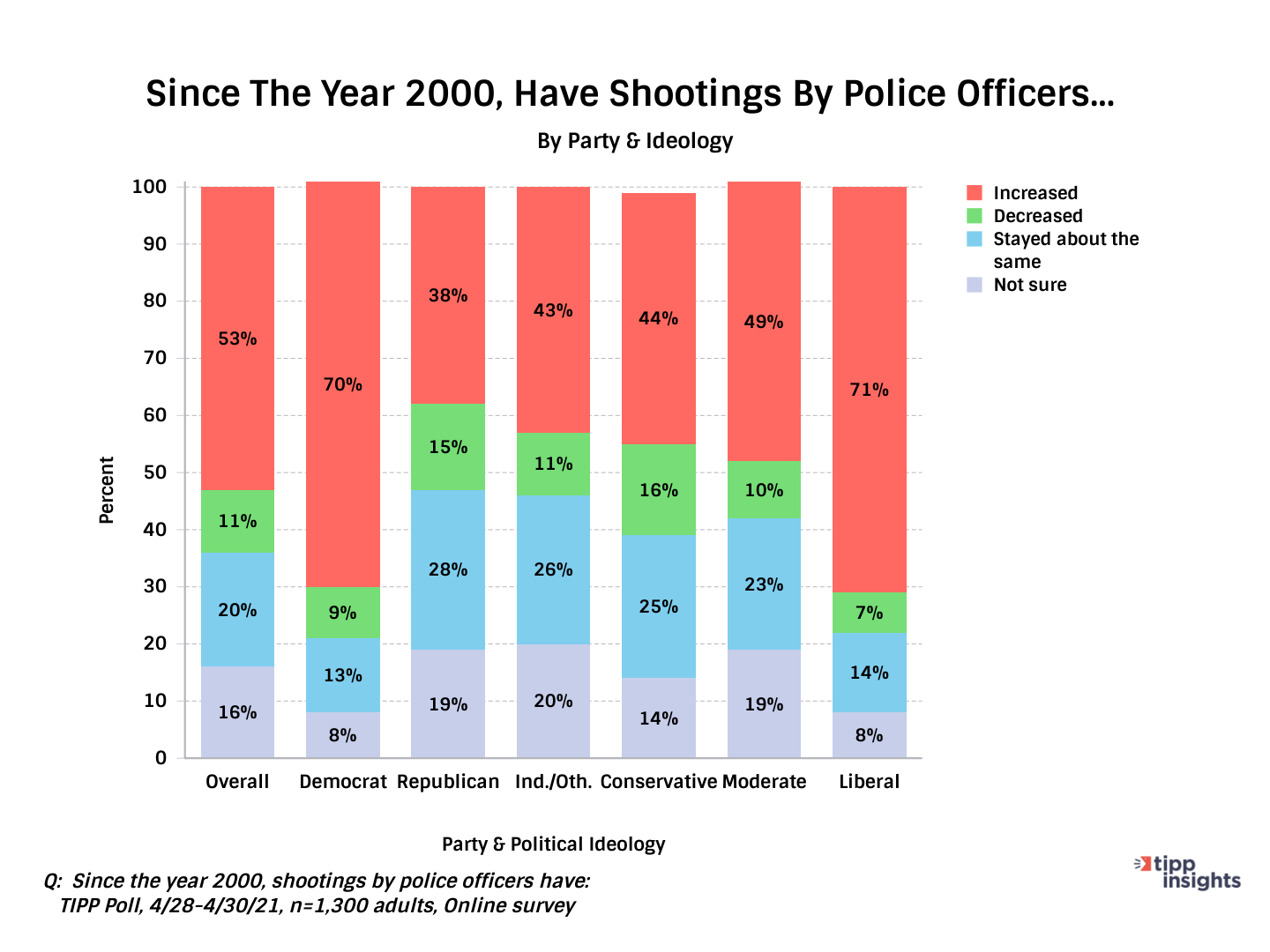 TIPP Poll Asking Whether Or Not Police Shootings Have Increased Or Decrease Since 2000 Along Party Lines