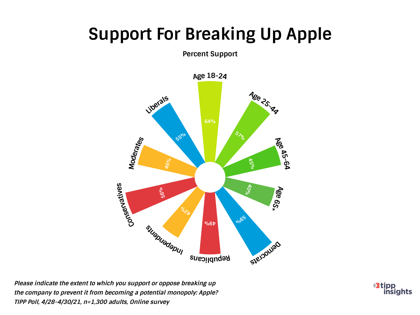 TIPP Poll Results Americans in Support Of Breaking Up Apple - Chart
