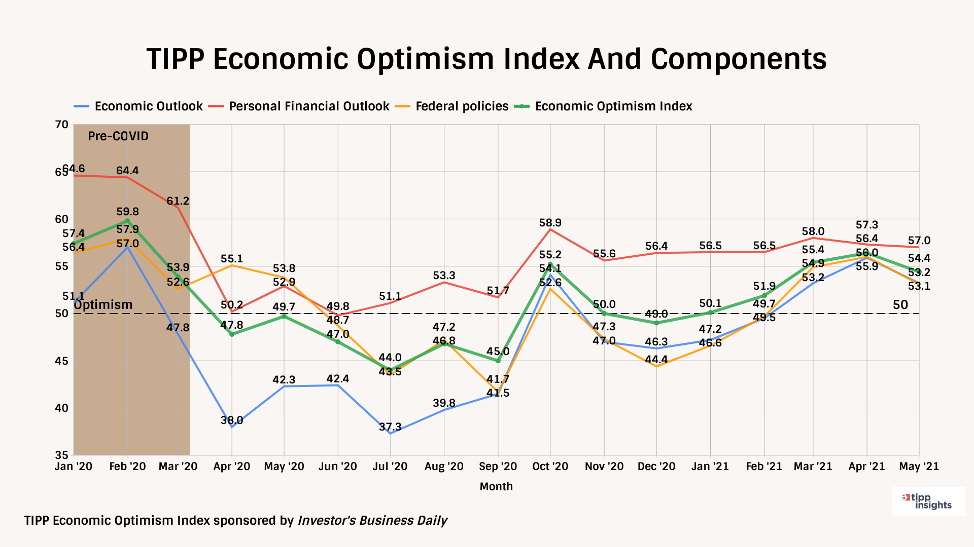 TIPP Economic Optimism Index And Components Monthly Tracking Chart