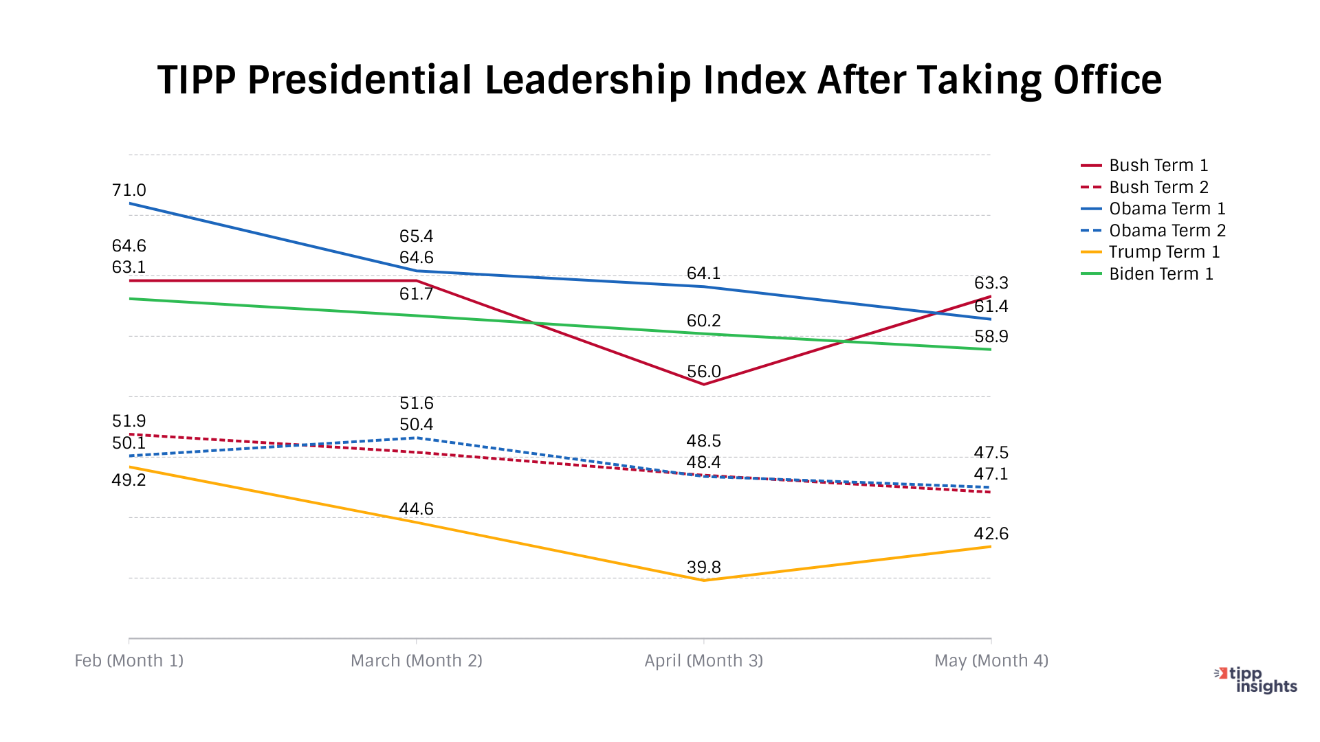 TIPP Presidential Leadership Index After taking office for Joe Biden in May 2021