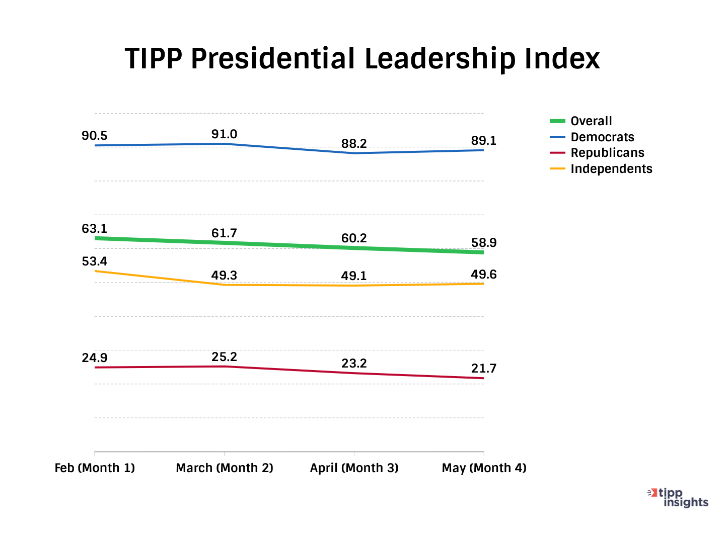 TIPP Presidential Leadership INdex Results for month of May 2021