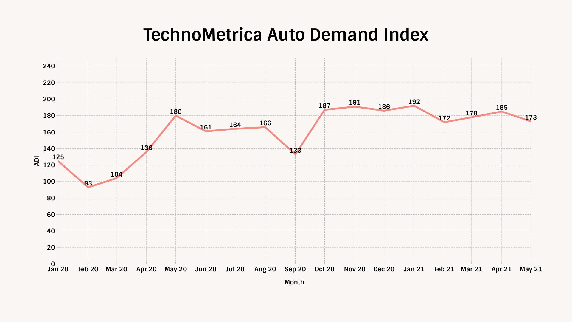 TechnoMetrica Automotive Demand Index Tracking Chart