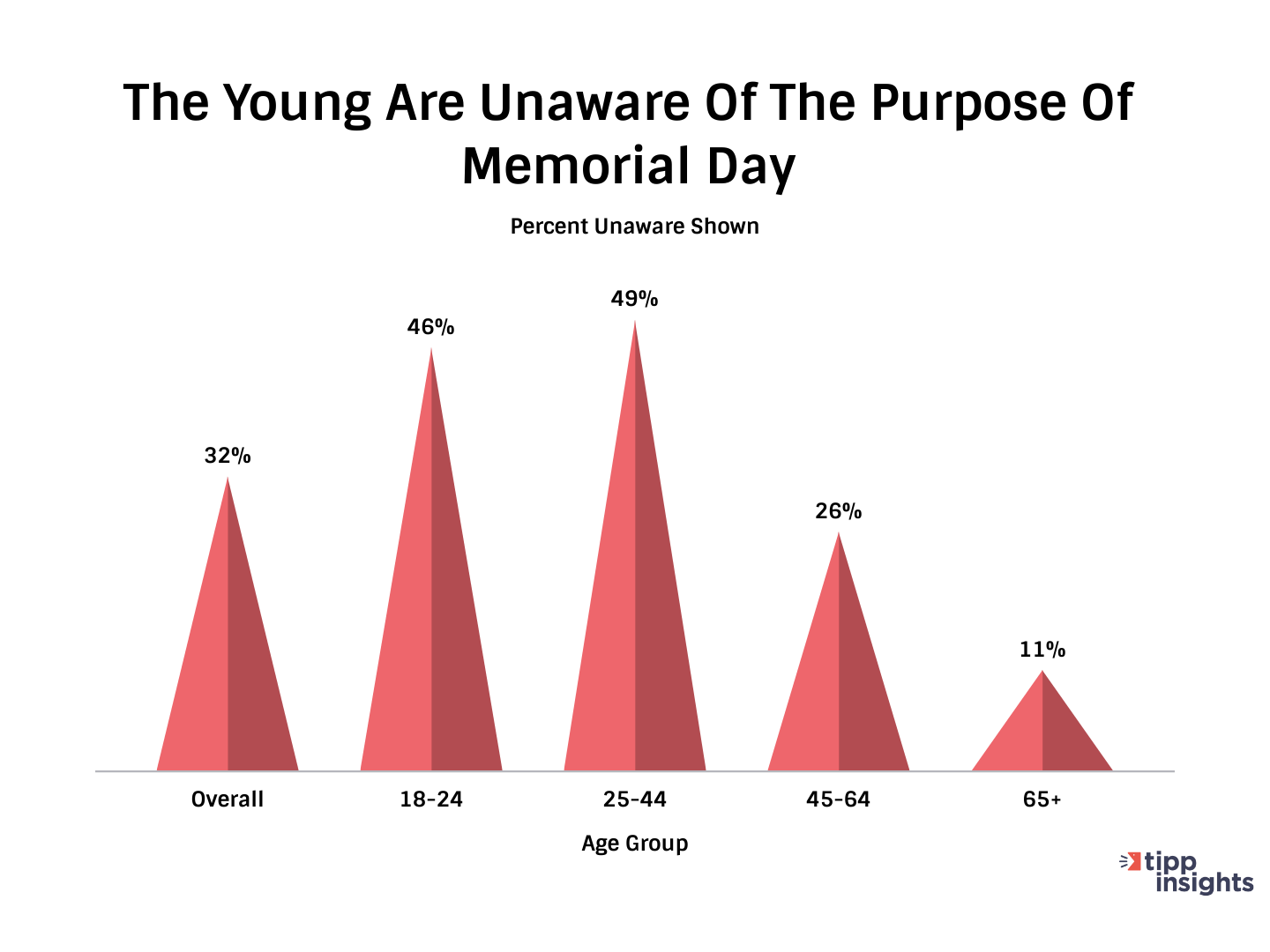 TIPP Poll Explaining The Youth In America Are Most Unaware Of Signifigance Of Memorial Day - Chart