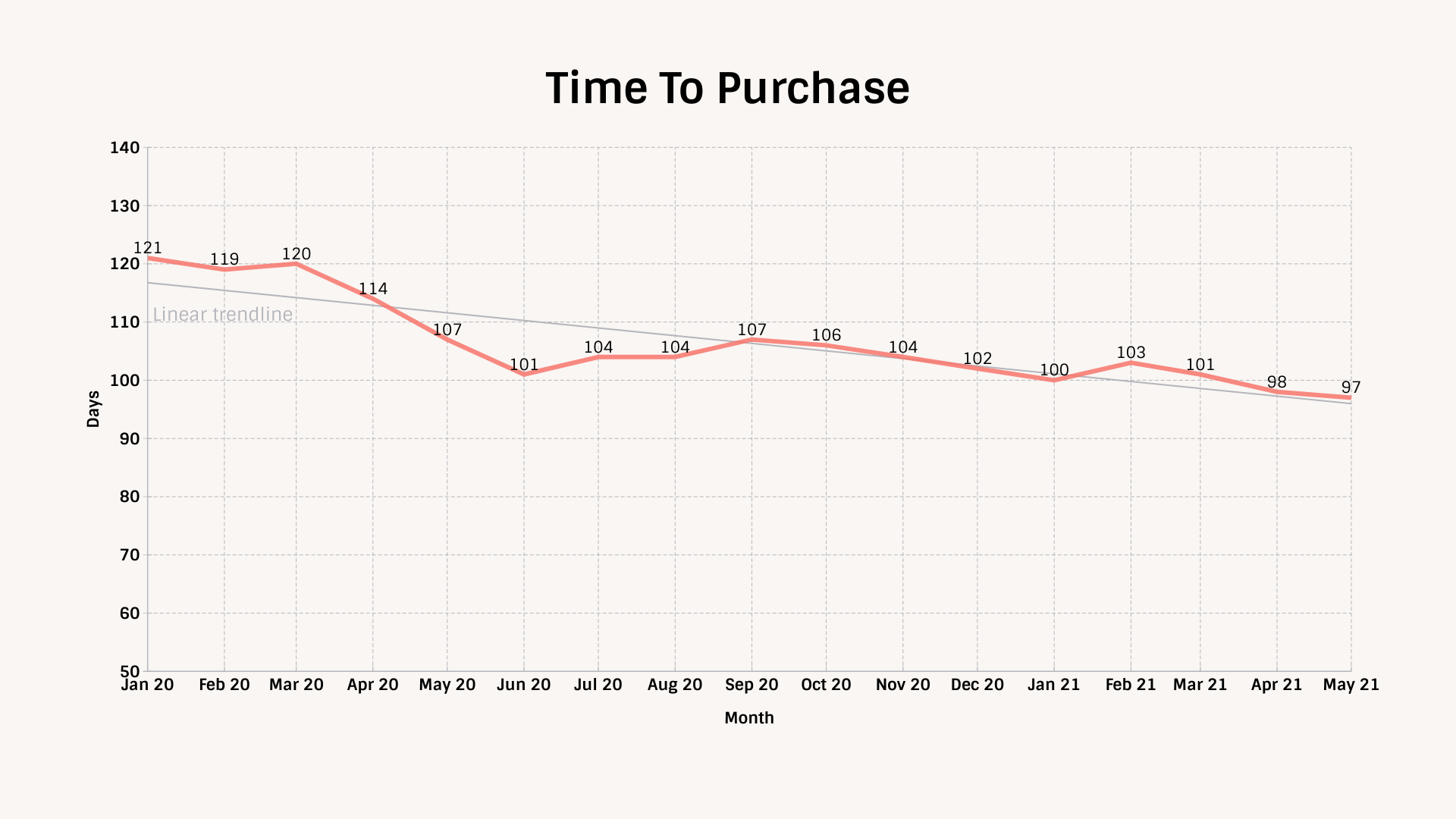 TIPP Poll Automotive Demand Index Time To Purchase - Chart