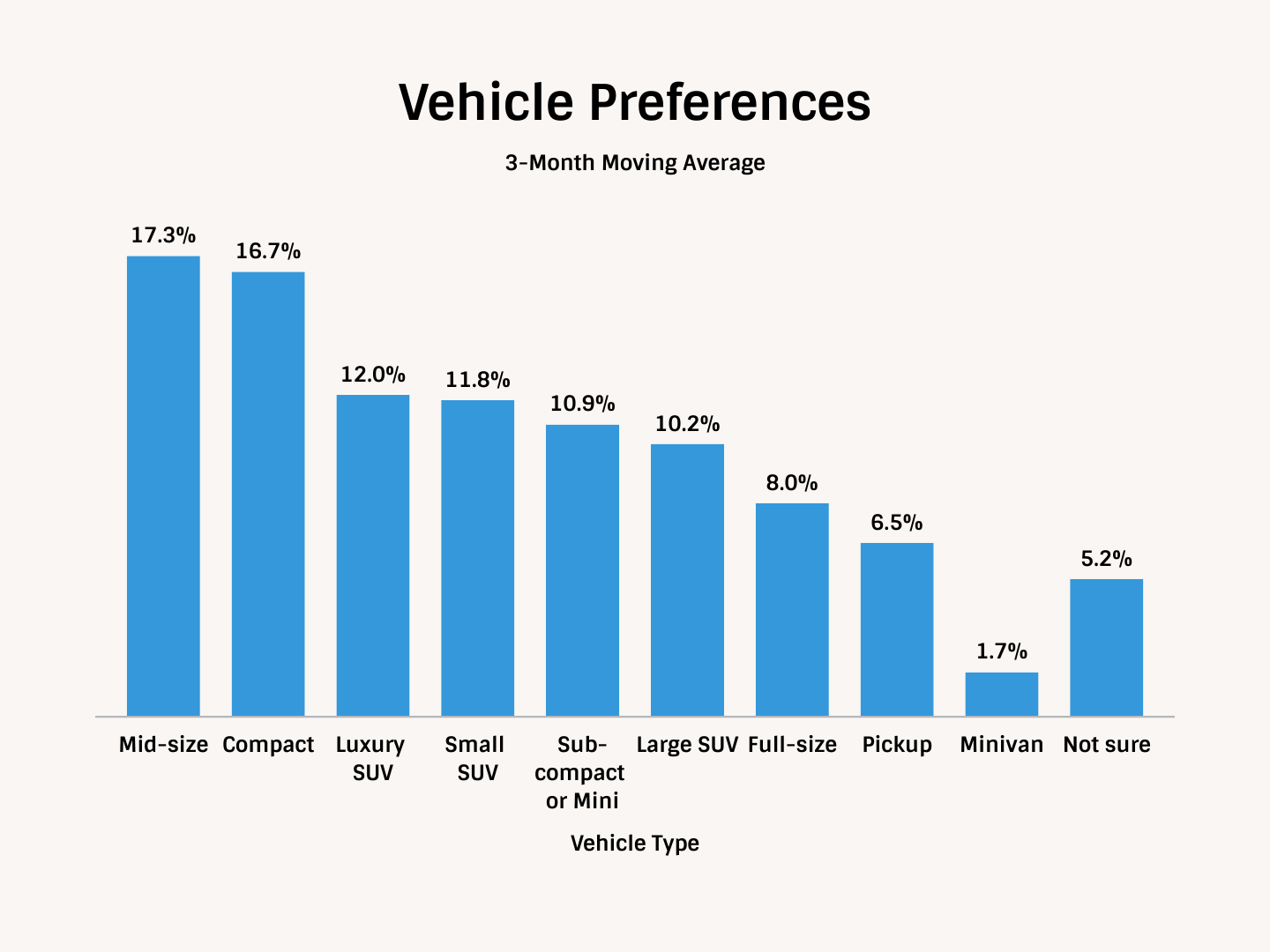 TIPP Auto Demand Index, 3 Month Average Vehicle Preference Chart