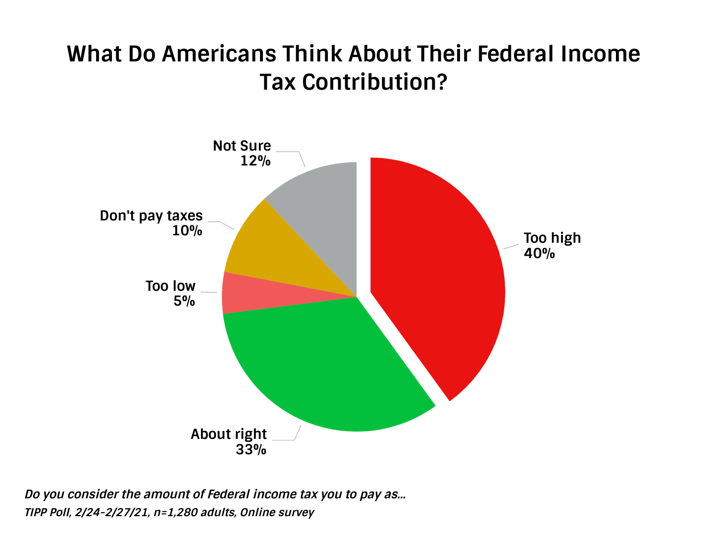 Federal Income Tax Contribution - Chart