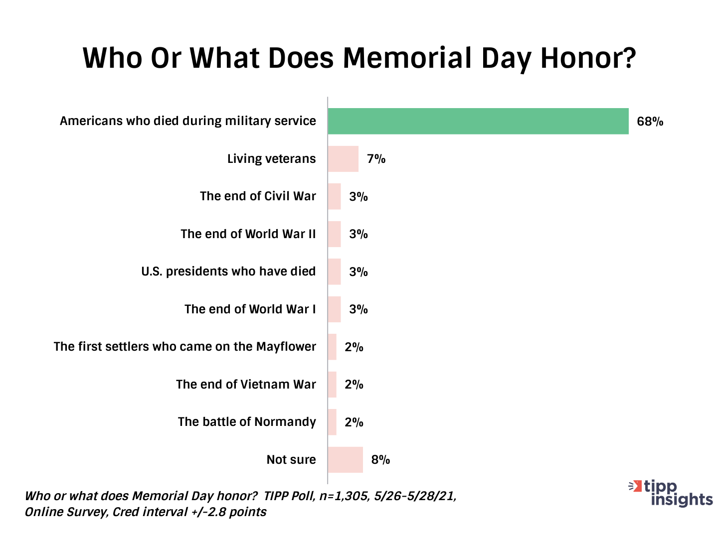 TIPP Poll Results: Asking Americans What Does Memorial Day Honor - Chart