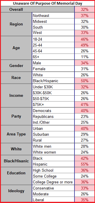TIPP Poll: Demographic groups with unawareness levels of 32% or more are highlighted in red.