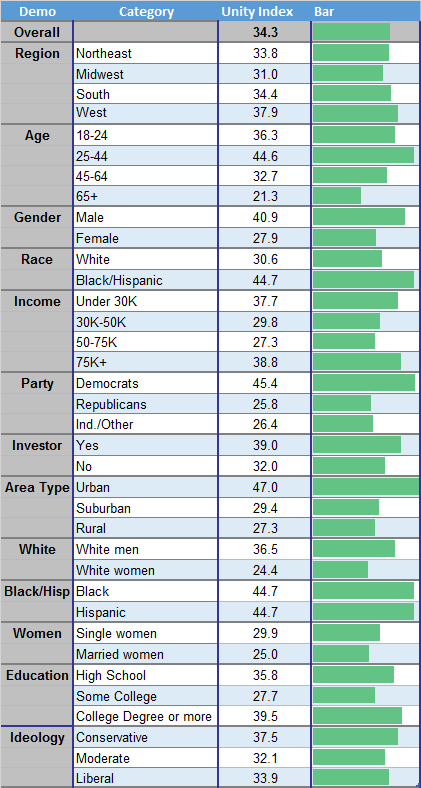 TIPP Unity Index By Demograhic Categories May 2021