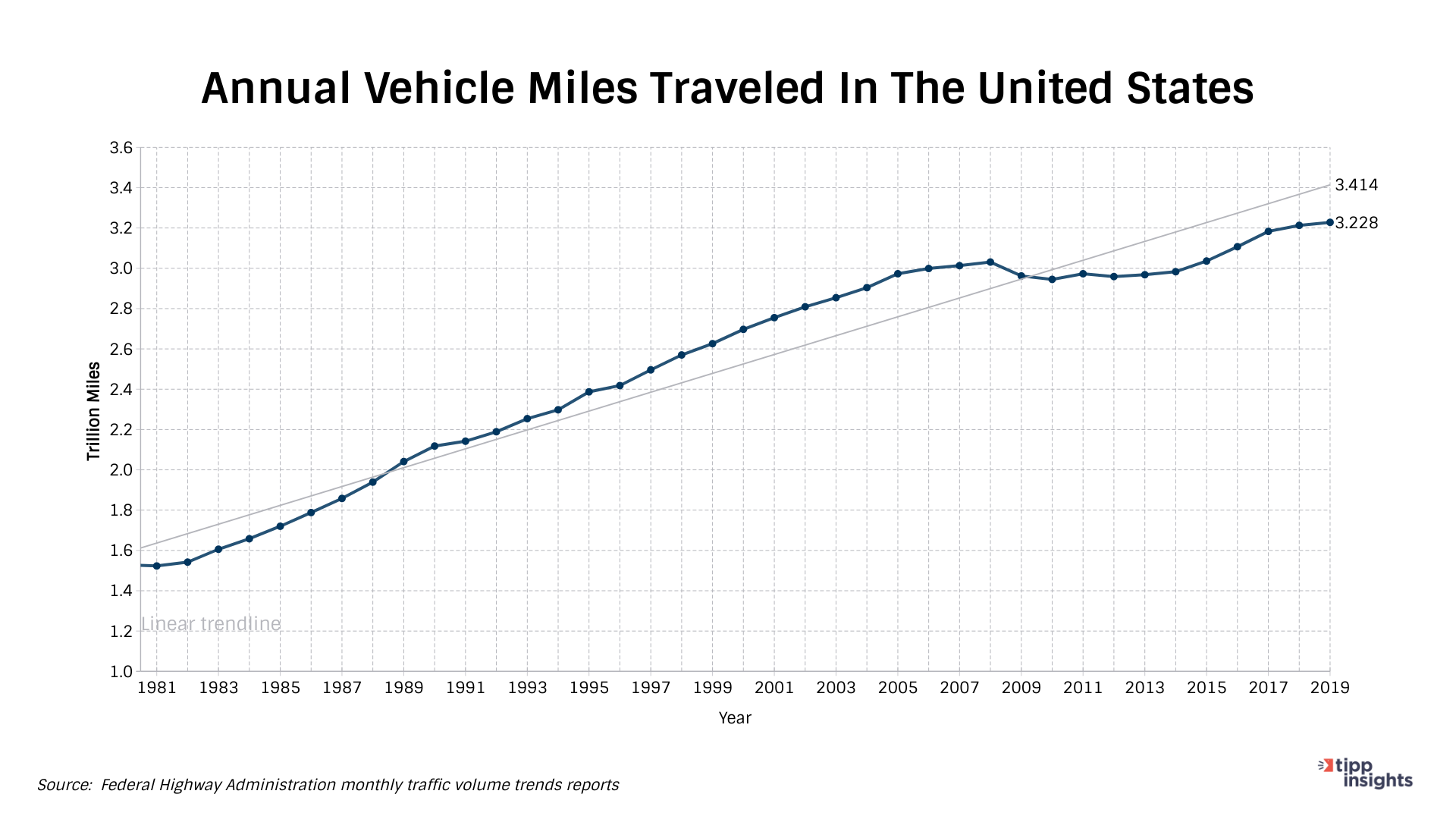 Annual Vehicle Miles Traveled In The United States