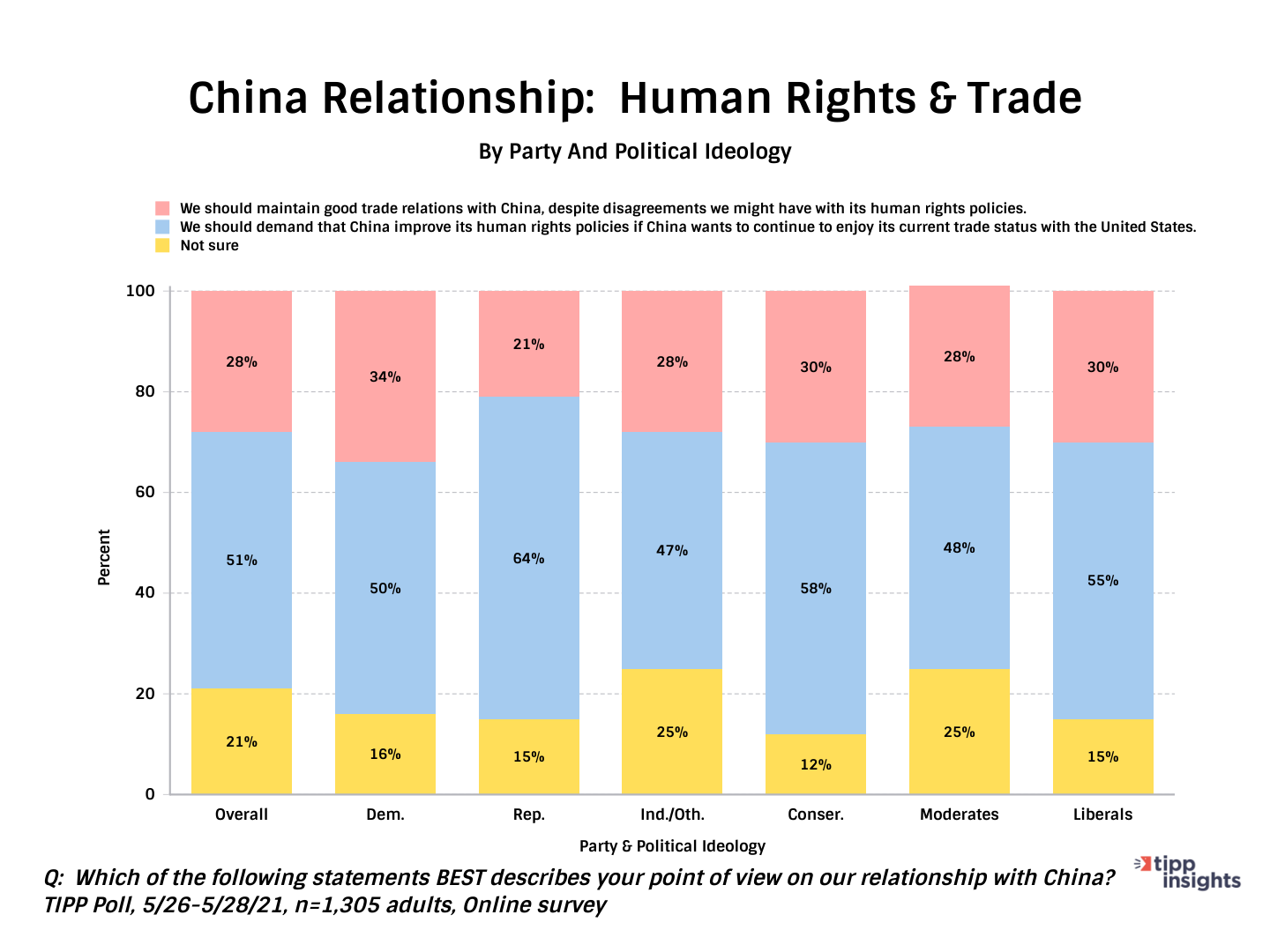Human Rights And Trade Along with American Political Parties and Ideologies - Chart