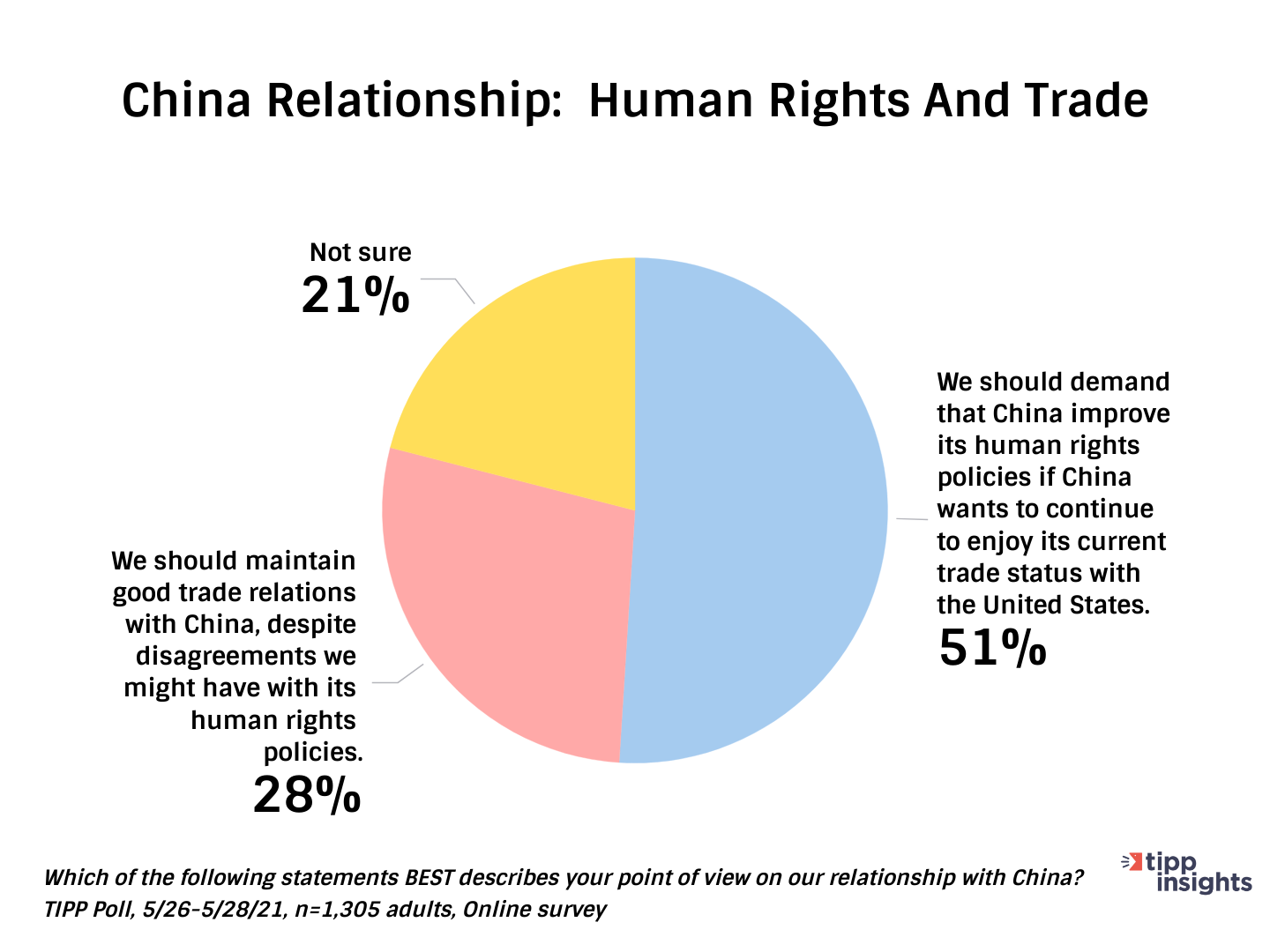 American's Opinion on Trade With China And Human Rights - Chart