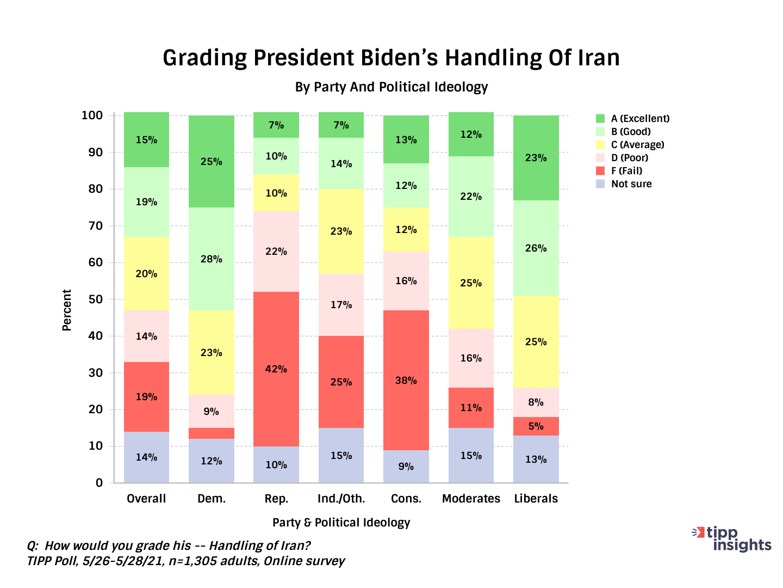 TIPP Poll Asking Americans To Grade Joe Bidens Handling of Iran