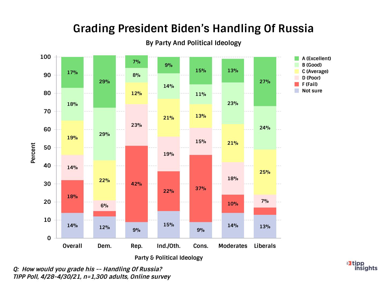 TIPP Poll Asking Americans About Handling Of Russia, Joe Biden - Chart
