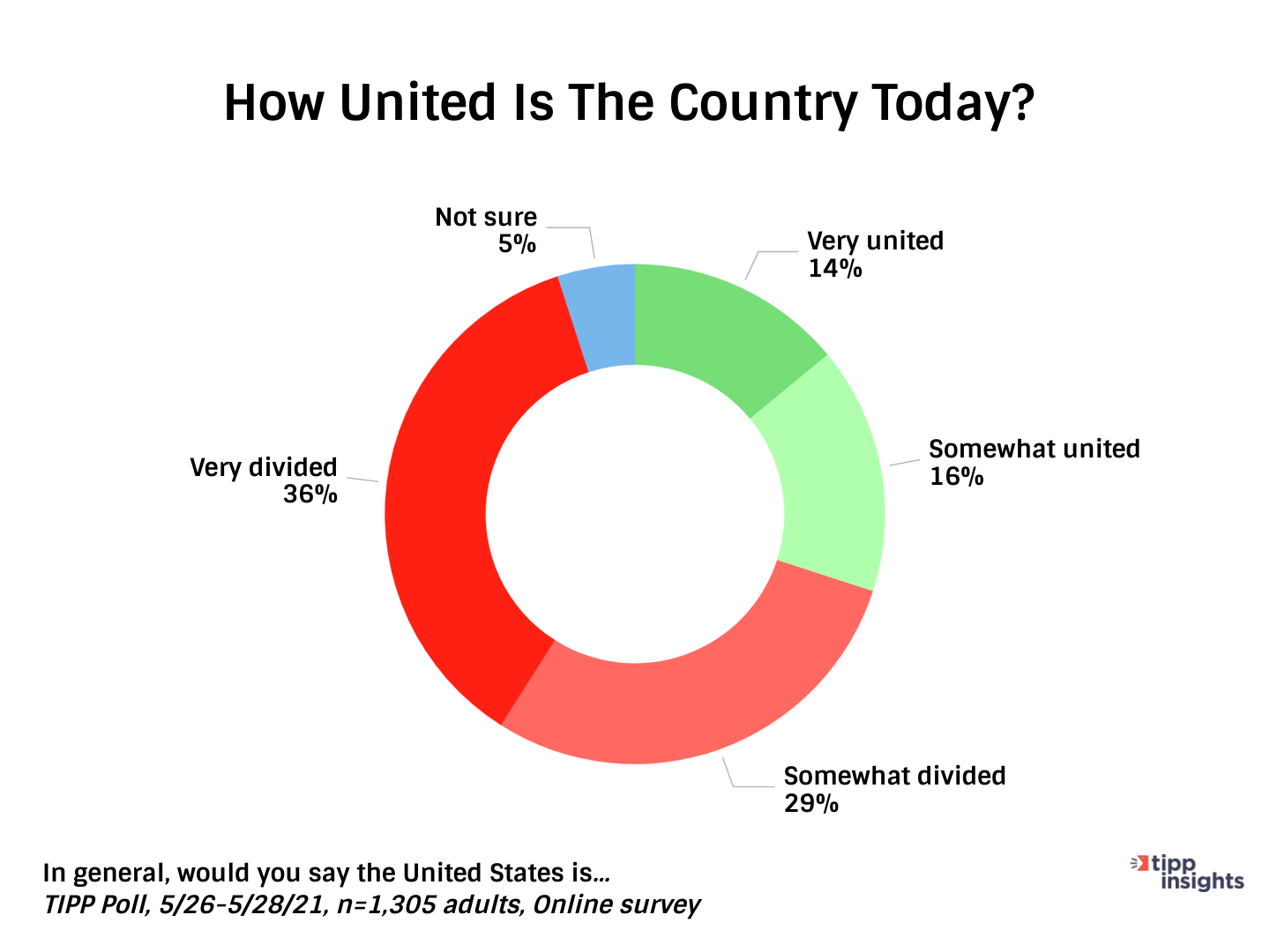 TIPP Poll On Americans And How Much They See The US As being Unified