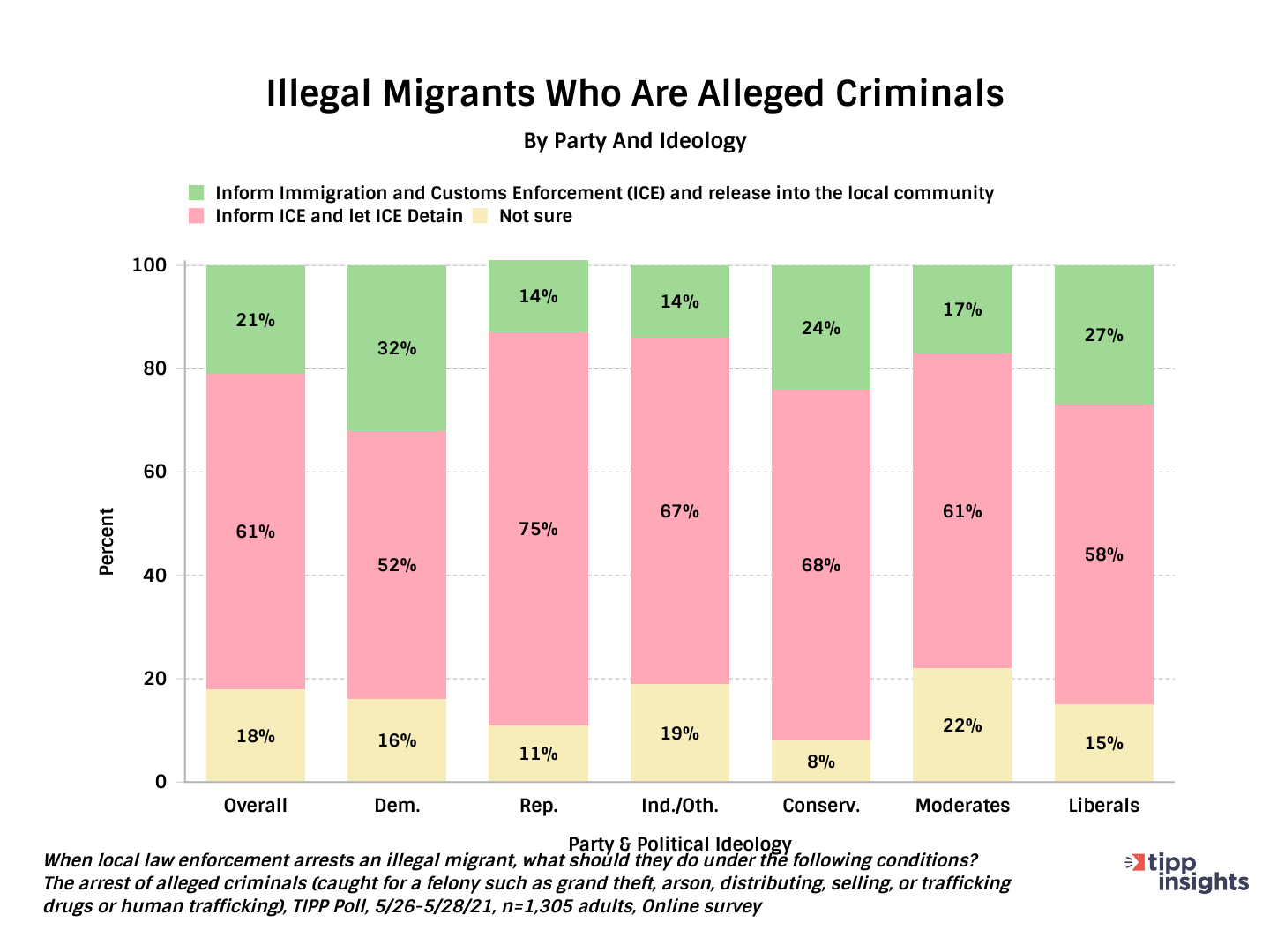 TIPP Poll How Should The US Deal With Illegal Immigrants At Border - Chart