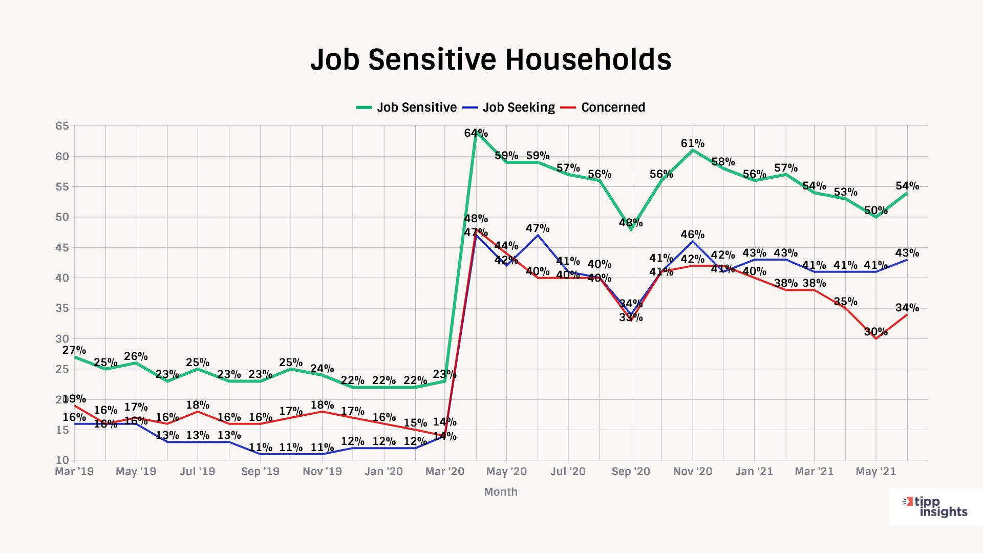 TIPP Poll On Job Sensitive Households - Chart