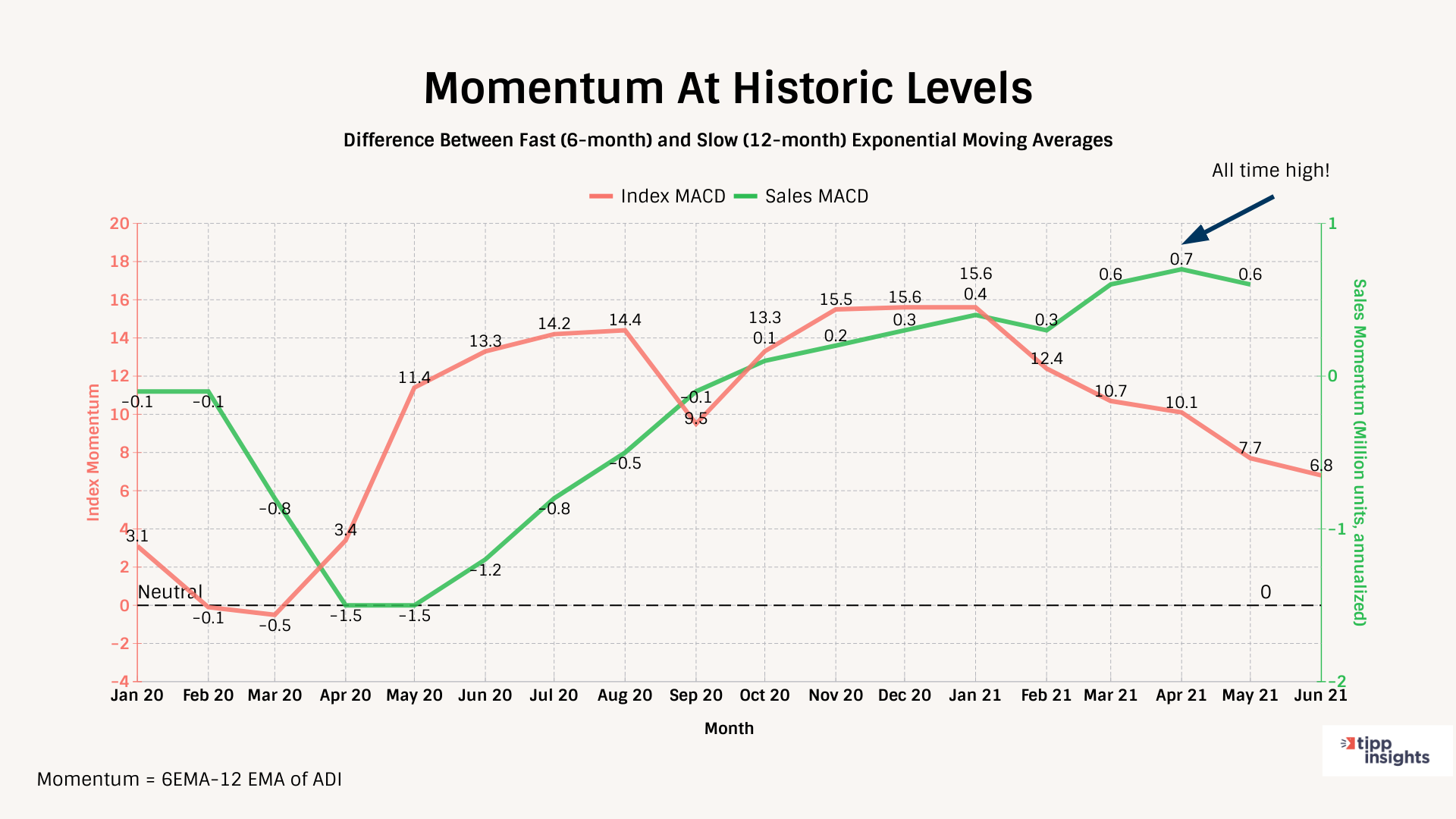 TIPP Poll TechnoMetrica Automotive Index 6 and 12 Month Exponential Moving Average - Chart