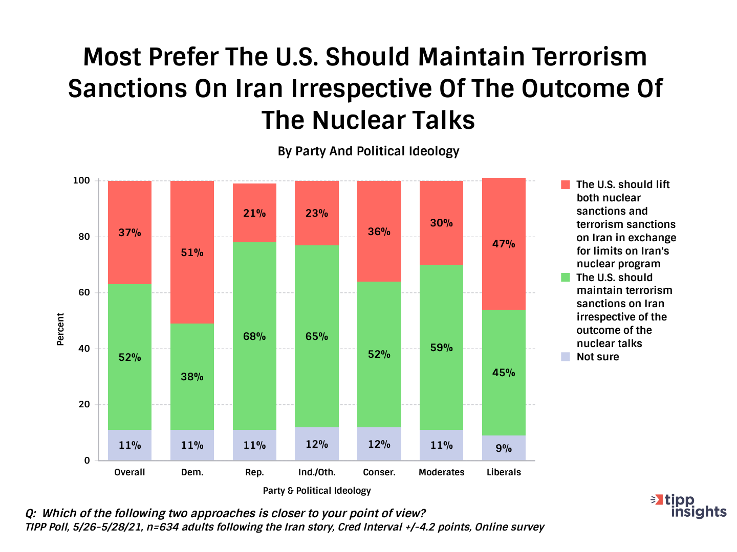 TIPP Poll On How Americans Want US Terrorism Sanctions To Remain On Iran