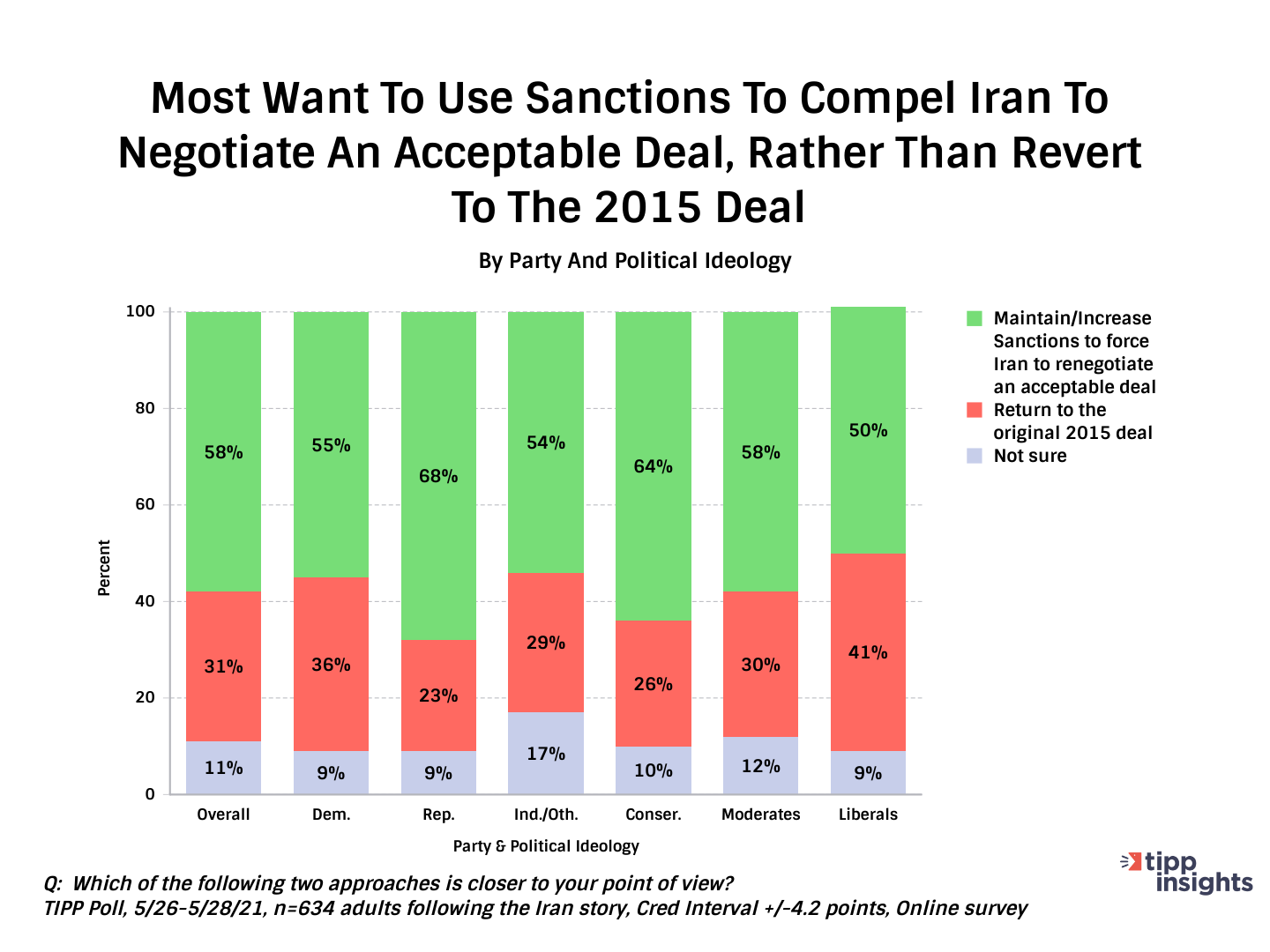 TIPP Poll Most Americans Want To Use Sanctions To Compel Iran To Negotiate In Iran Nuclear Deal (JCPOA)