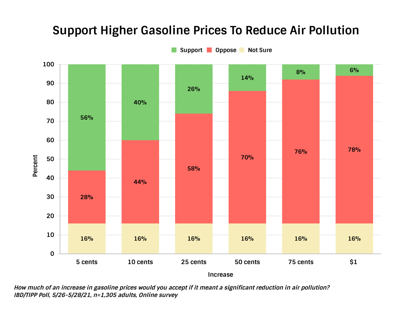 TIPP Poll Asking Americans Whether They Support Higher Gas Taxes - Chart