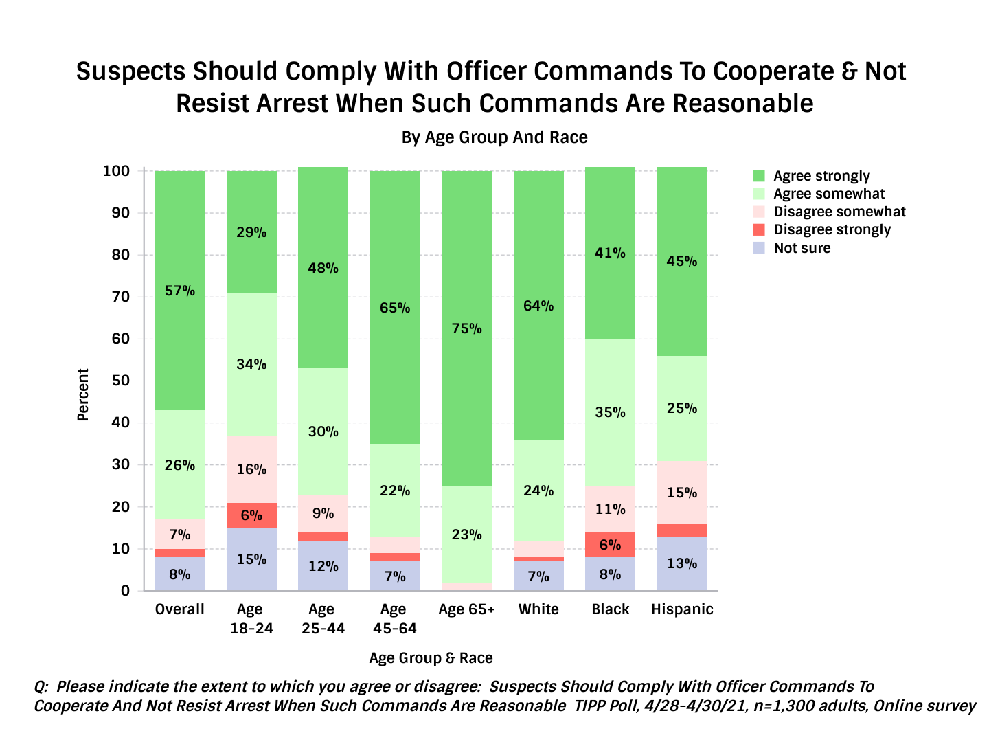 TIPP Poll On Handling Of Policing In The United States - Chart