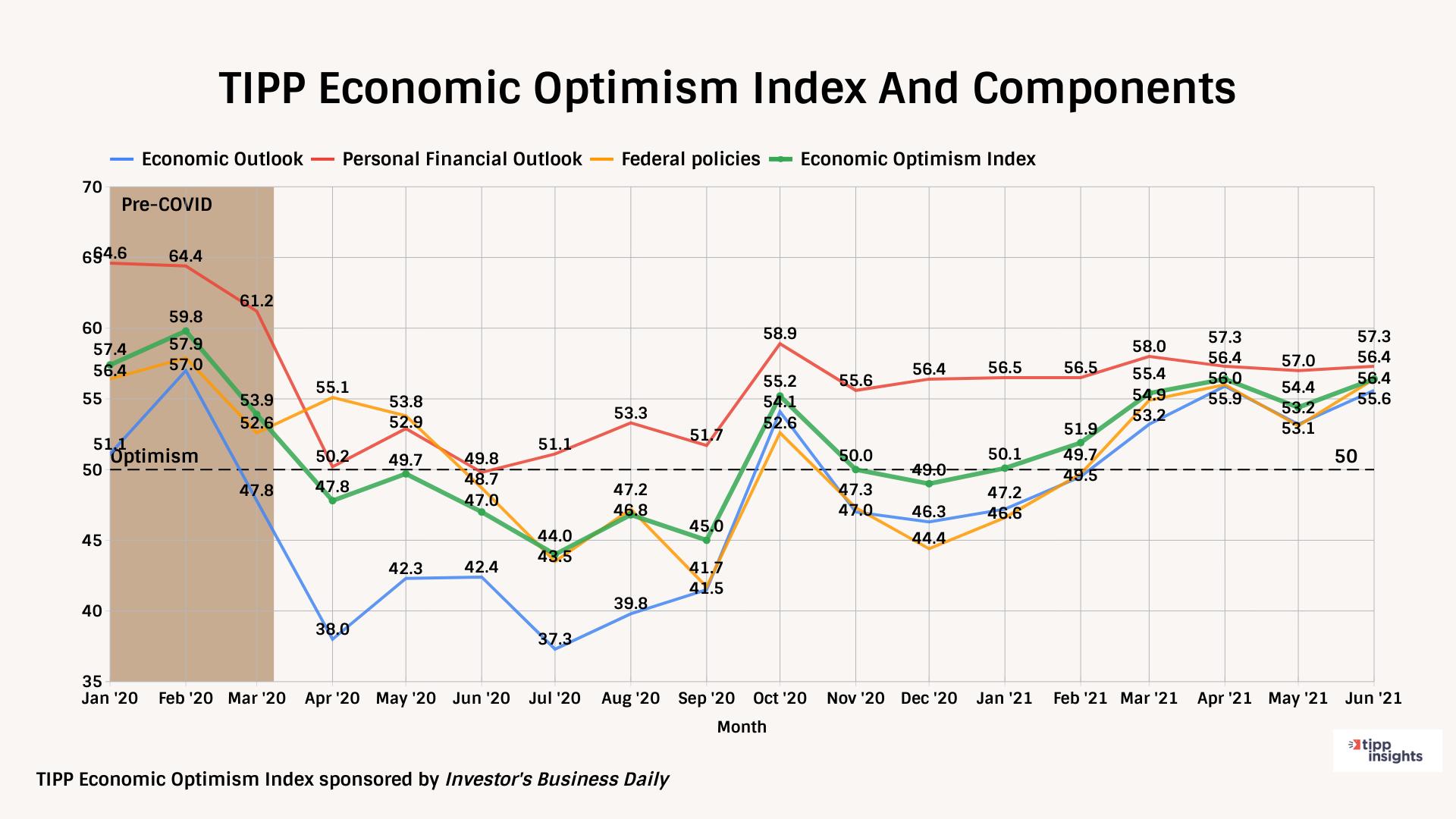 TIPP Poll Economic Optimism Index And Components June 2021
