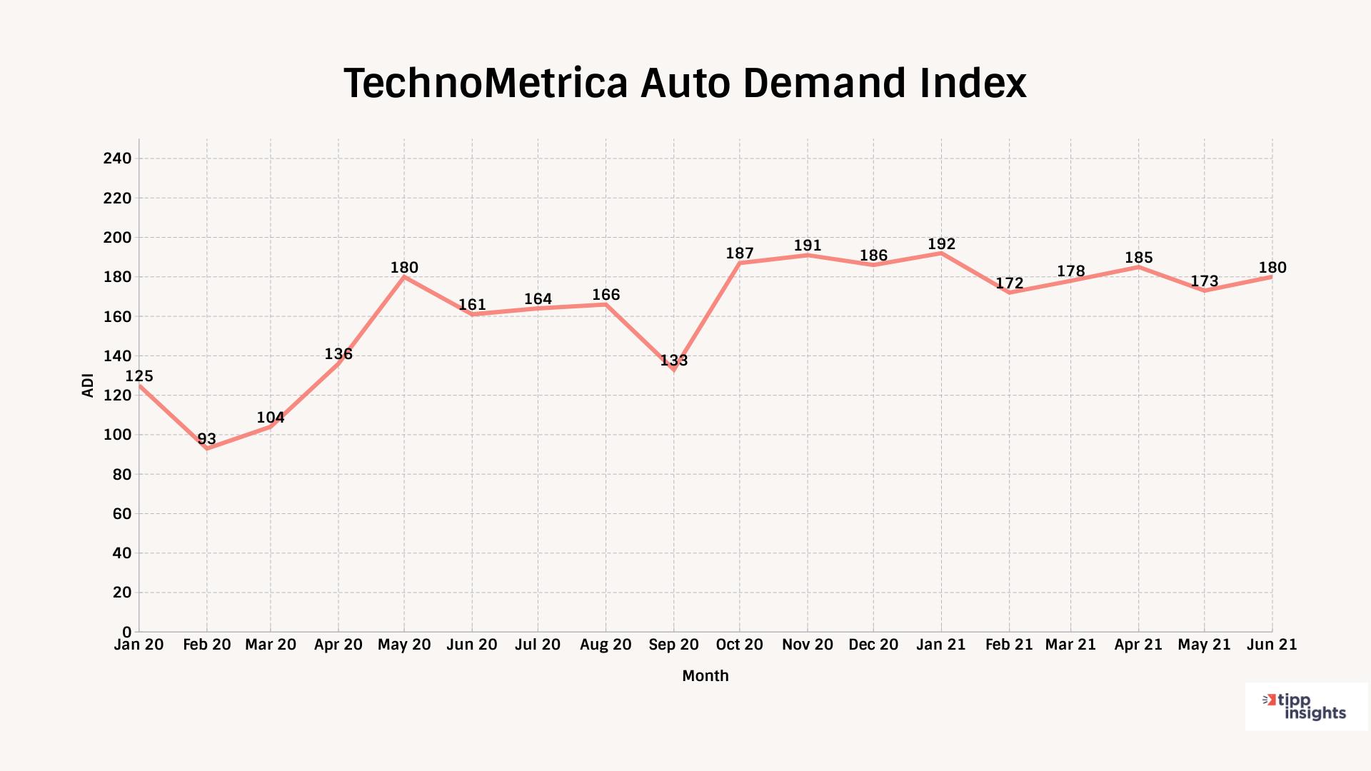 TechnoMetrica Auto Demand Index For June 2021