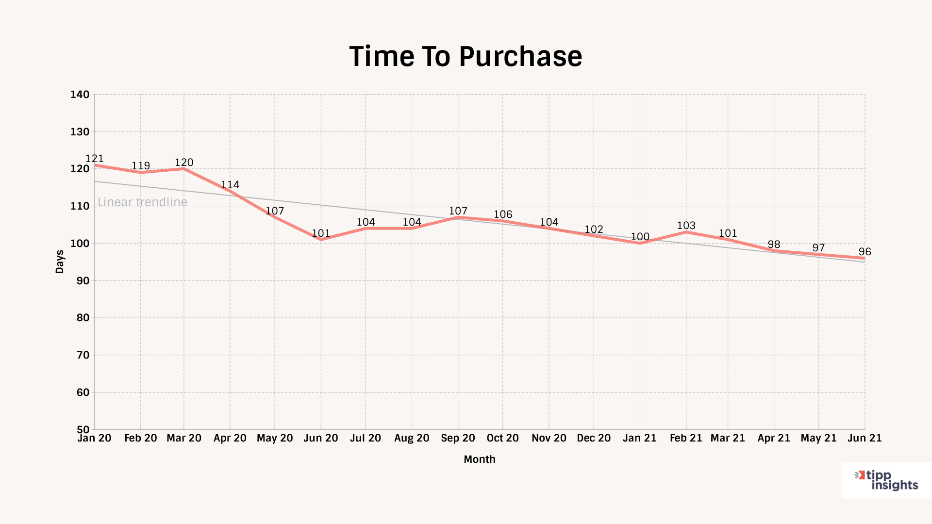TIPP Poll Automotive Index Time To Purchase Tracking Chart