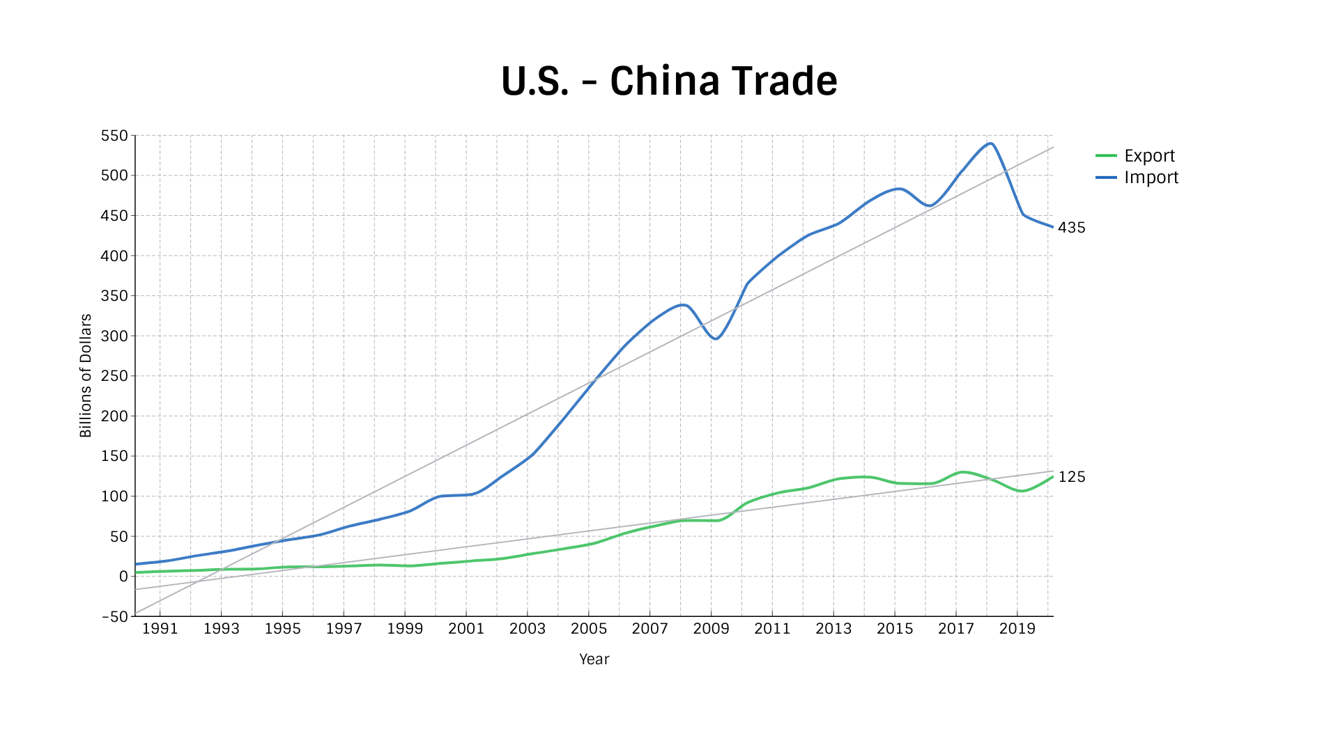 U.S. - China Trade 1991-2020