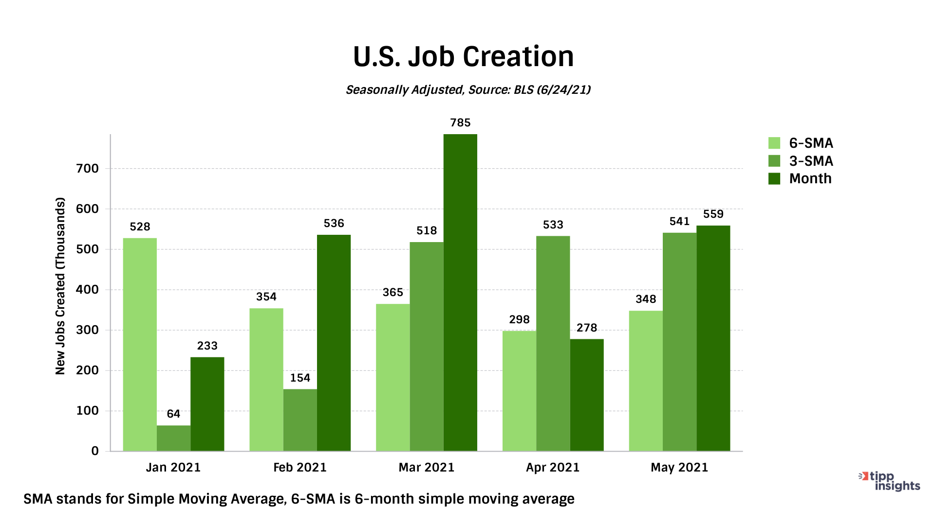 Simple Moving Average Of Job Creation, TIPP Poll, - Chart
