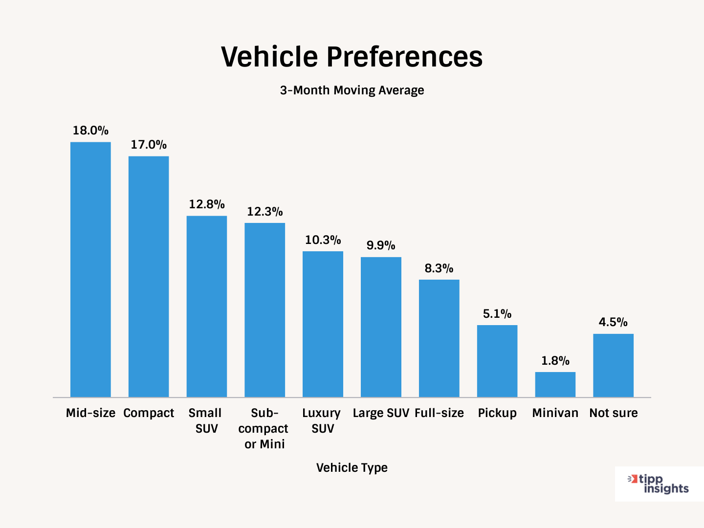 TIPP Poll 3 month Moving Average Preference Automotive Demand Index